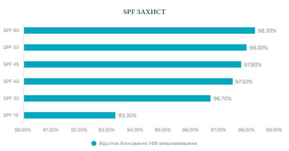 Що таке показник SPF?
